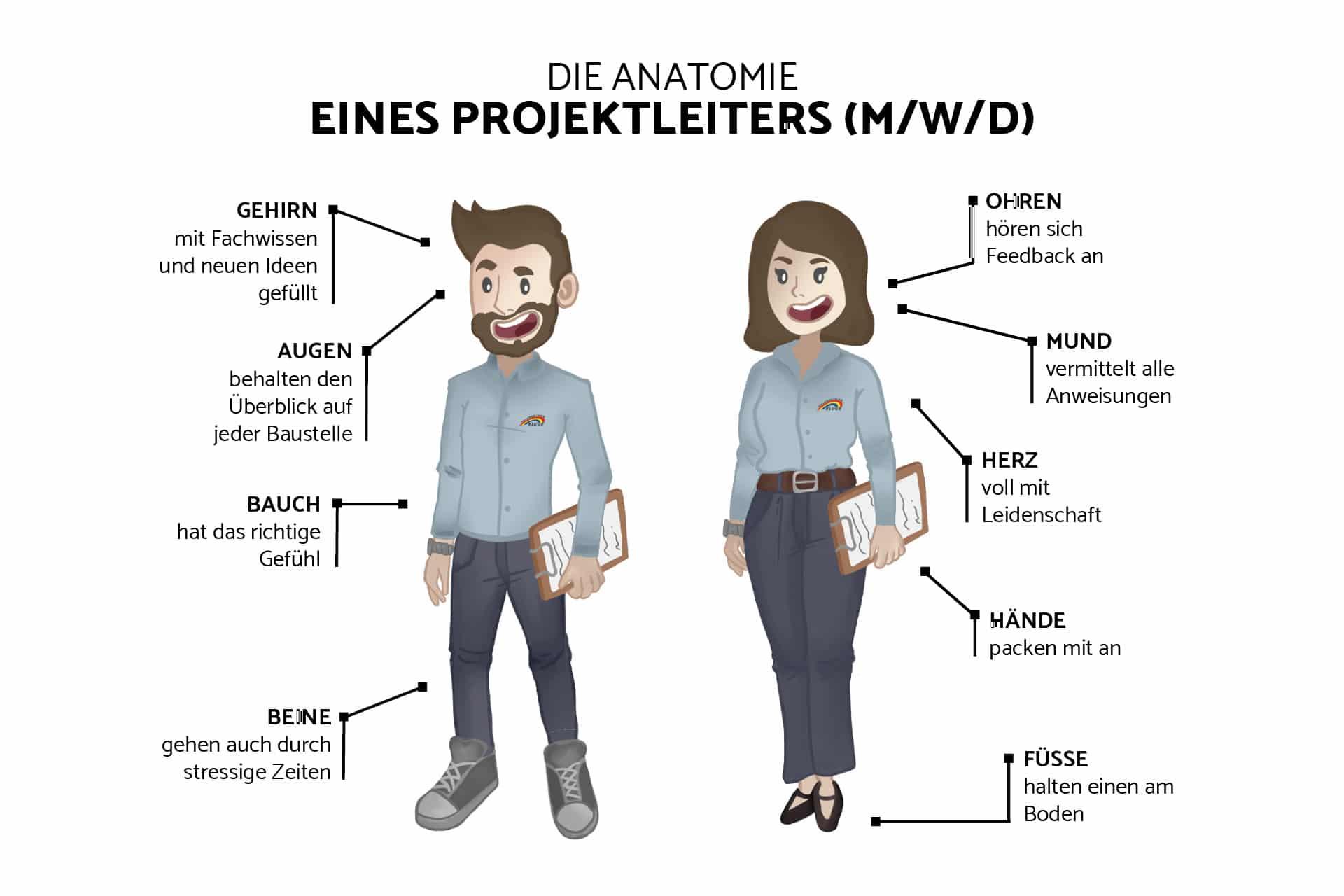 Die erfolgreichen Eigenschaften eines Projektleiters (m/w/d)